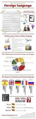 best learn foreign language ideas ese i found this infographic shared by roselink i m adding it to acircmiddot spanish language learninglearn a new languageforeign language