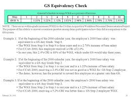 Naf To Gs Equivalent Chart February 28 Unofficial Ccas 2000 Results For Army Pay Pools