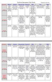 Form And Matter Of Sacraments Chart Seven Sacraments