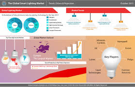 luxury lighting control market f82 on fabulous selection with lighting control market