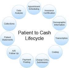 Medical Billing Revenue Cycle Management Flow Chart Revenue Cycle Management Healthcare Medical Revenue
