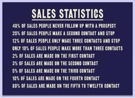 sales follow up sales stats on follow up compliments of richter