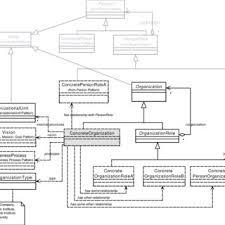 Pattern Of Organization Best ORGANIZATION Pattern The Structural Definition Download