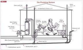 Code Check Plumbing Mechanical 4e A Field Guide To The