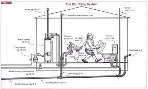Gas Code Chart Code Check Plumbing Mechanical 4e A Field Guide To The