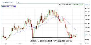 Why Use Charts Why Use Historical Charts