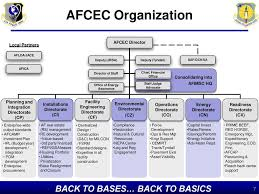 Afimsc Org Chart Air Force Civil Engineer Center Ppt Download