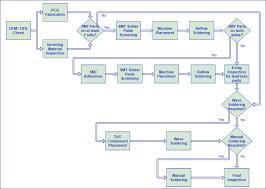 Pcb Assembly Process