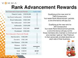 Vemma Compensation Chart Free Images At Clker Com Vector