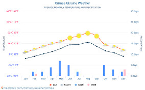Kiev Climate Chart Crimea Ukraine Weather 2020 Climate And Weather In Crimea