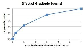 the benefits of gratitude you didn t know about how gratitude 1 gratitude makes us happier