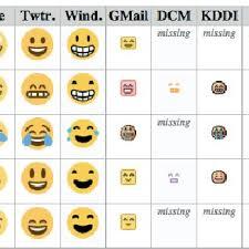 Unicode Chart Unicode Emoji Chart A Selection Unicode Download