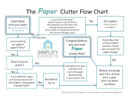 Chart Clutter Paper Clutter Flow Chart Simplify Experts