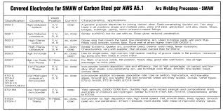Smaw Welding Rod Chart Stick Welding Charts Ilmo Products Company