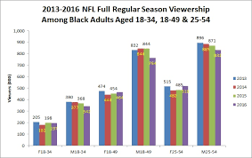 Nfl Chart 2017 Nfl Viewership Fell In Nearly All Demographics And All