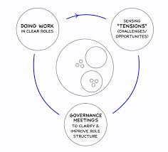 Holacracy Org Chart How To Structure Your Organization To Profit From Chaos