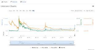 Litecoin Market Report Ltc Btc Sets 33 Month High