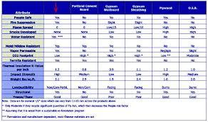 I Joist Comparison Chart Mgo Comparison Chart Sheathing Plywood Portland Cement