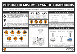 compound interest the chemistry of poisons white arsenic the chemistry of poisons cyanide