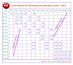 Engineer Diary Unit Weight Of Rectangle Hollow Section