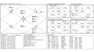 Subhas Chandra Bose Birth Chart Prashna Jyotish What It Foretells For Subash Chander Bose