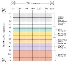 Understanding An Audiogram Hearing Test Results
