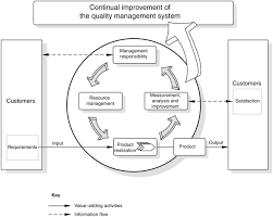 Iso 22006 2009 En Quality Management Systems Guidelines
