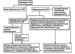 Органы управления в области государственной безопасности Служба  Органы управления в области государственной безопасности Служба внешней разведки Российской Федерации Федеральная служба охраны Российской Федерации