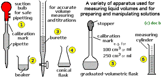 acid alkali volumetric titrations calculating concentrations from    acid alkali volumetric titrations calculating concentrations from experimental results  apparatus  indicator  conical flask  pipette  burette gcse chemistry