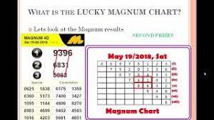 Magnum Prediction Chart Top Magnum 4d Prediction 2019 Hot Magnum 4d Prediction 2019