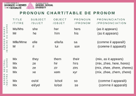 Pronoun Chart With Pictures Pronoun Chart Ccgsd