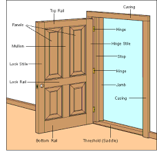 what is a door jamb. Exellent What Hinged Door Doorway Construction And What Is A Door Jamb A
