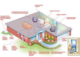 designing an energy efficient home. hers score designing an energy efficient home i