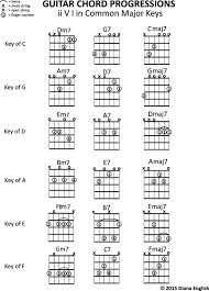 What Is A Progression Chart What Is A Chord Progression Accomplice Music