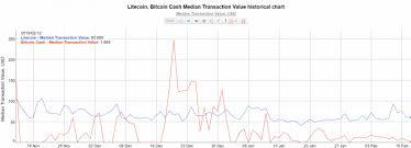 Bitcoin Silver Chart Bitcoin Cash Broadcast Habtob