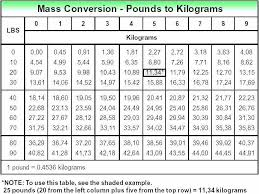 Weight Conversion Chart Kilograms To Stones And Pounds Kg To Lbs Chart Pounds Kilograms Weight Conversion Table
