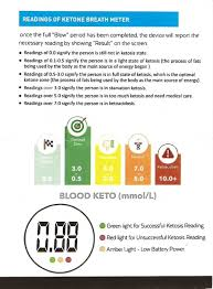 Ketone Breath Meter 3 Reasons It Is The Best Value Mid