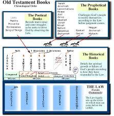 english old testament