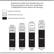 Why Fehb Premiums Vary Consumers Checkbook
