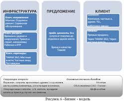 Совершенствование организационной структуры управления на ЗАО  Бизнес модель это описание предприятия как сложной системы с заданной точностью В рамках бизнес модели отображаются все объекты сущности процессы