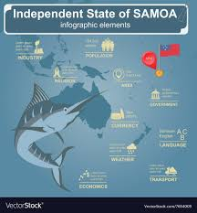 Samoan Fish Chart Samoa Infographics Statistical Data Sights