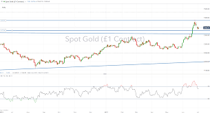 Gold Silver Price Chart Gold Prices Remain Bullish Silver Prices May Begin To