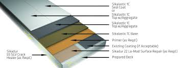 Sikalastic Deckpro Systems Waterproofing And Wear Coat