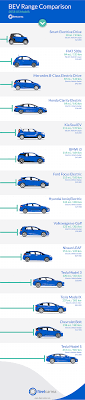 Electric Vehicle Comparison Chart 2018 Electric Vehicle Range Comparison