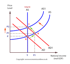 phillips curve using ad as to demonstrate the phillips curve effect