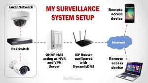 best diy security system home