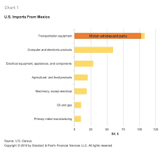 Nafta Vs Usmca Comparison Chart Us Mex Can Trade Agreement Impact On Corporate Sectors S P