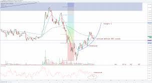 Btg May Be On It Again Para Bitfinex Btgusd Por Drjlt