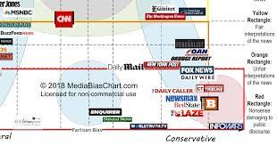 Chart Of News Sources Media Bias Chart Obamaninjas