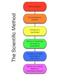 scientific method essay topics   essay college essays format fast food essay conclusion